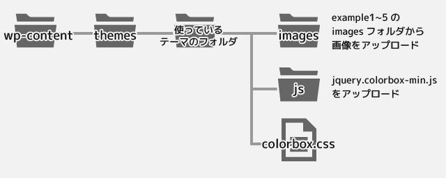 WordPressでアイキャッチ画像とColorboxを利用してギャラリーサイトを作る