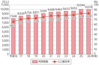 インターネットの人口普及率は82.8%(利用者数1億人以上)