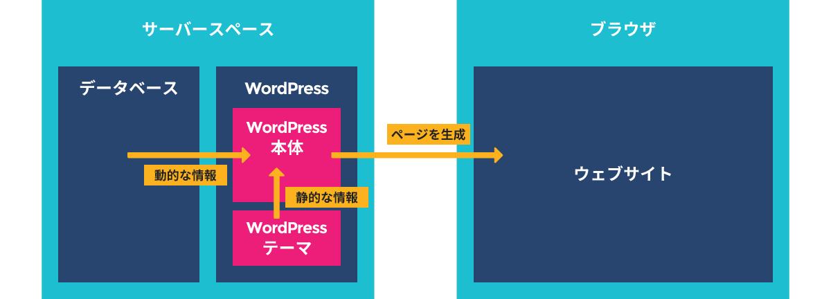 WordPressの構造